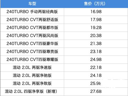 东风本田CR-V:风雨归来仍是王者
