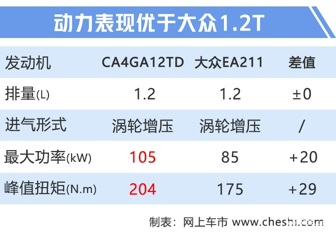奔腾X40明年将推换代车型 预计换搭1.2T动力-图4