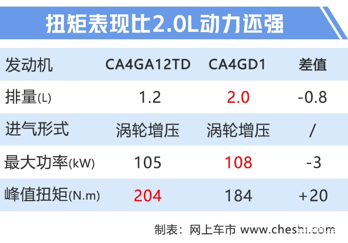 奔腾X40明年将推换代车型 预计换搭1.2T动力-图5