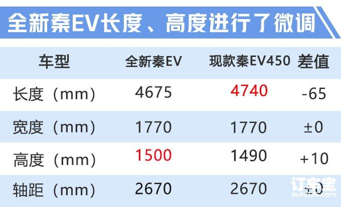 比亚迪全新秦双版本预售 6.38万起 续航升级-图1