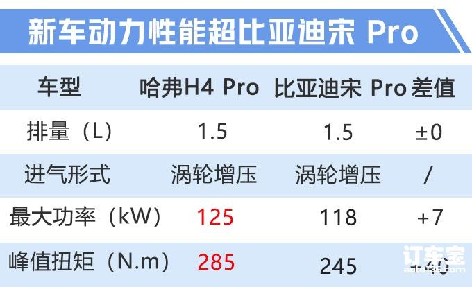 哈弗H4 Pro开启预售 动力保持不变/10.98万起-图6