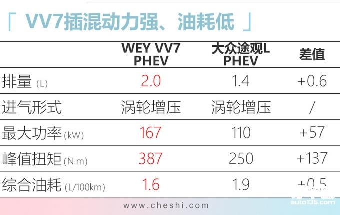 WEY VV7插混版23天后上市 油耗仅1.6L预计26万起-图3