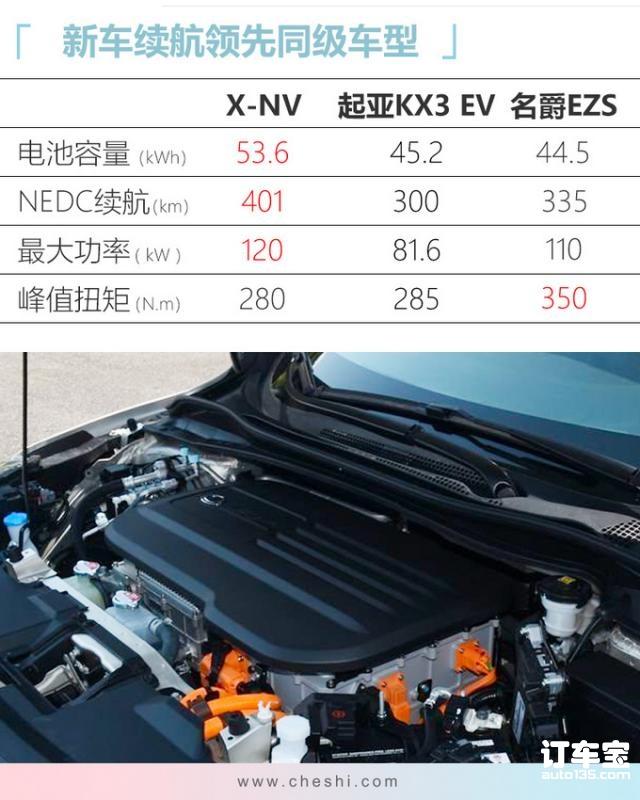本田X-NV纯电SUV上市 XX.XX万起售/续航超400km-图3