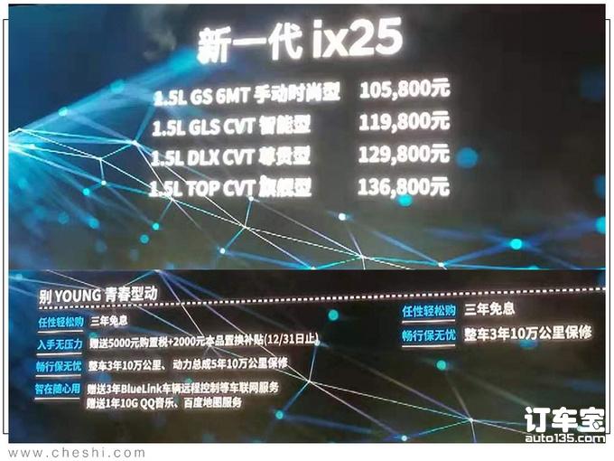 北京现代全新ix25上市 10.58万起售最高降1.6万-图1