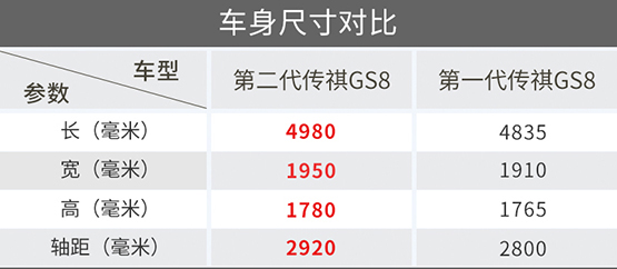 图解全新一代广汽传祺GS8 即将上市、先来一睹为快